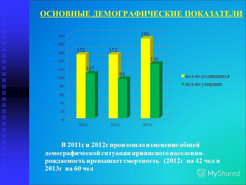 ОСНОВНЫЕ ДЕМОГРАФИЧЕСКИЕ ПОКАЗАТЕЛИ В 2011г и 2012г произошло изменение общей демографической ситуации приписного населения- рождаемость превышает смертность (2012г на 42 чел в 2013г на 60 чел