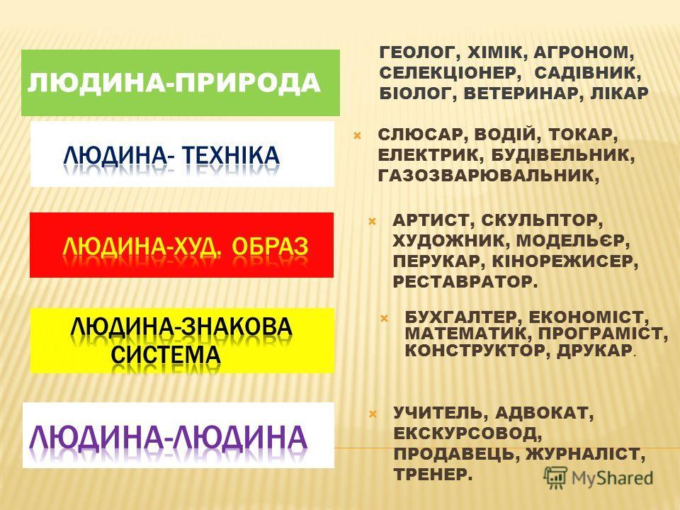 ЛЮДИНА-ПРИРОДА ГЕОЛОГ, ХІМІК, АГРОНОМ, СЕЛЕКЦІОНЕР, САДІВНИК, БІОЛОГ, ВЕТЕРИНАР, ЛІКАР СЛЮСАР, ВОДІЙ, ТОКАР, ЕЛЕКТРИК, БУДІВЕЛЬНИК, ГАЗОЗВАРЮВАЛЬНИК, АРТИСТ, СКУЛЬПТОР, ХУДОЖНИК, МОДЕЛЬЄР, ПЕРУКАР, КІНОРЕЖИСЕР, РЕСТАВРАТОР. БУХГАЛТЕР, ЕКОНОМІСТ, МАТЕ