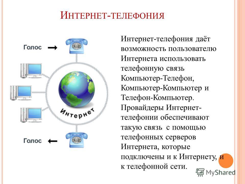И НТЕРНЕТ - ТЕЛЕФОНИЯ Интернет-телефония даёт возможность пользователю Интернета использовать телефонную связь Компьютер-Телефон, Компьютер-Компьютер и Телефон-Компьютер. Провайдеры Интернет- телефонии обеспечивают такую связь с помощью телефонных се