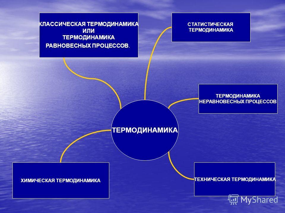 ТЕРМОДИНАМИКА СТАТИСТИЧЕСКАЯ ТЕРМОДИНАМИКА КЛАССИЧЕСКАЯ ТЕРМОДИНАМИКА ИЛИ ТЕРМОДИНАМИКА РАВНОВЕСНЫХ ПРОЦЕССОВ. ХИМИЧЕСКАЯ ТЕРМОДИНАМИКА ТЕРМОДИНАМИКА НЕРАВНОВЕСНЫХ ПРОЦЕССОВ ТЕХНИЧЕСКАЯ ТЕРМОДИНАМИКА