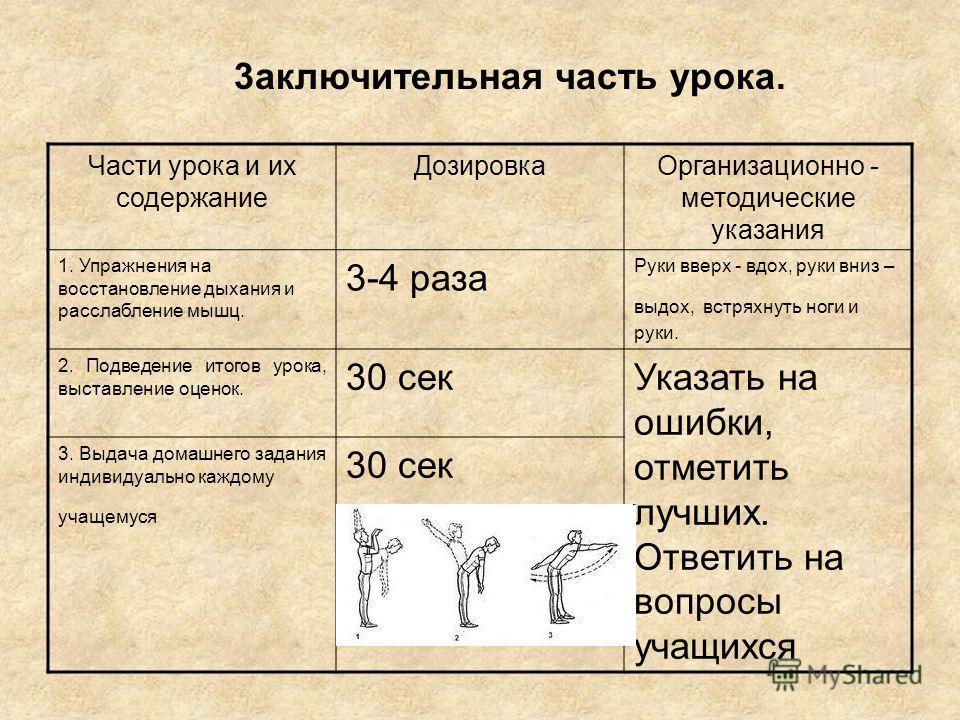 3aключительная часть урока. Части урока и их содержание ДозировкаОрганизационно - методические указания 1. Упражнения на восстановление дыхания и расслабление мышц. 3-4 раза Руки вверх - вдох, руки вниз – выдох, встряхнуть ноги и руки. 2. Подведение