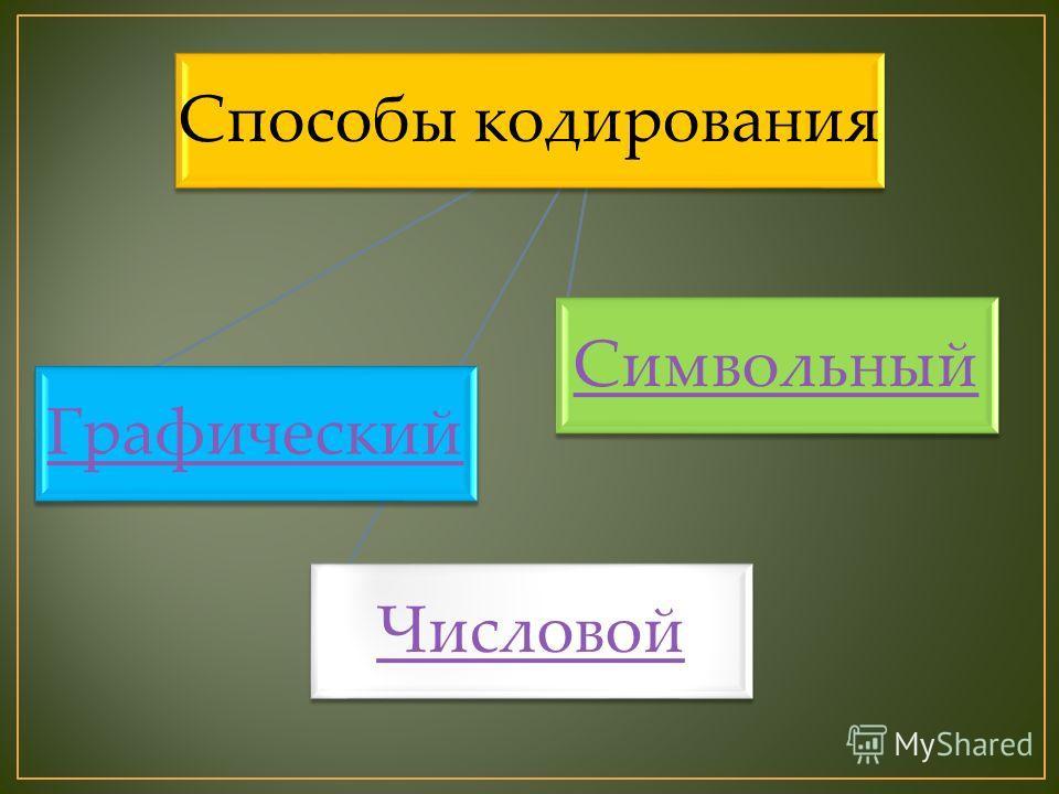 Способы кодирования Графический Числовой Символьный