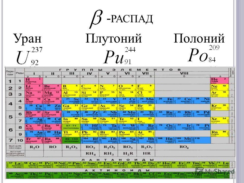 Уран Плутоний Полоний