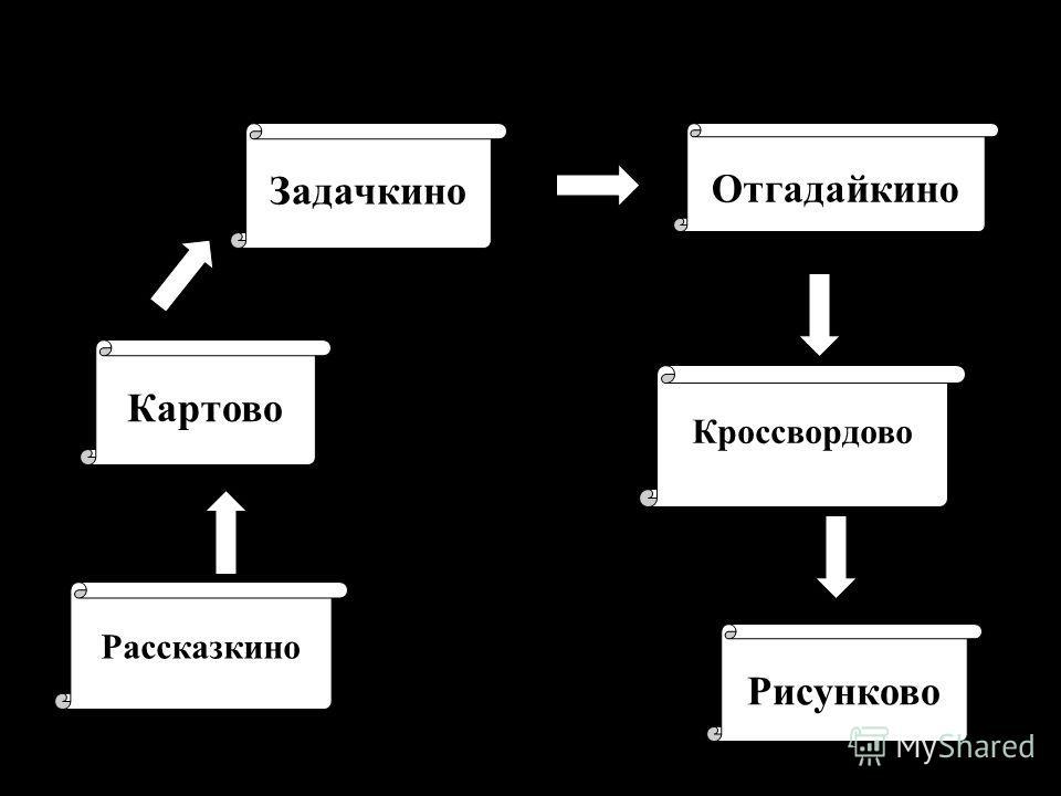 Рассказкино Картово Задачкино Кроссвордово Рисунково Отгадайкино