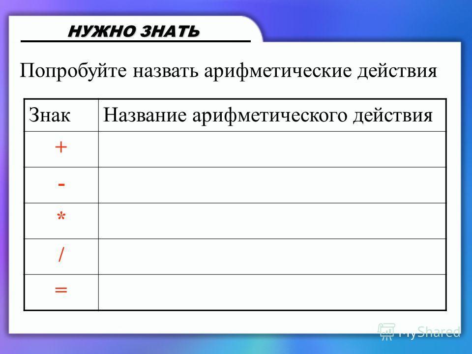ЗнакНазвание арифметического действия + - * / = Попробуйте назвать арифметические действия