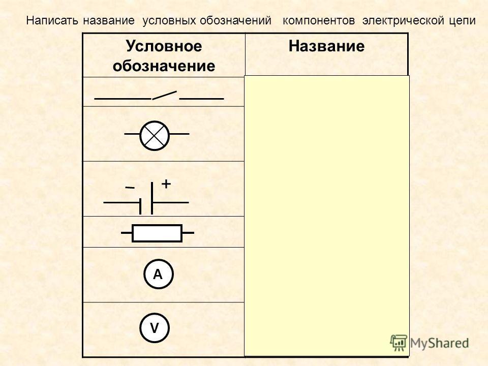 Условное обозначение Название Ключ Лампа Гальванический элемент Резистор Амперметр Вольтметр + A V Написать название условных обозначений компонентов электрической цепи