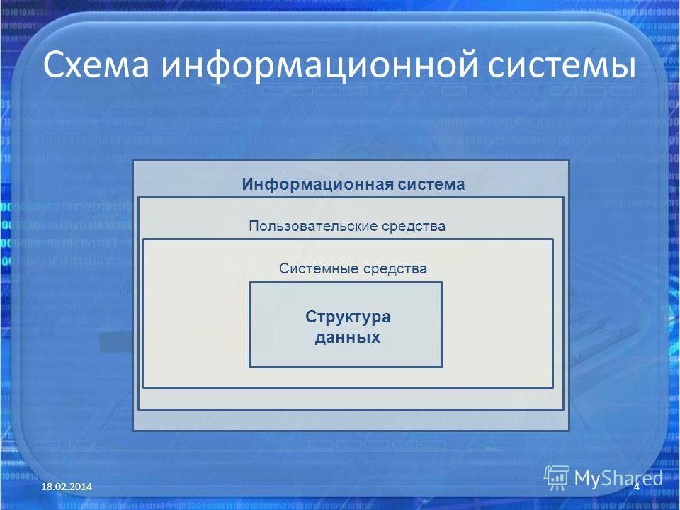 Схема информационной системы 18.02.20144 Информационная система Пользовательские средства Системные средства Структура данных