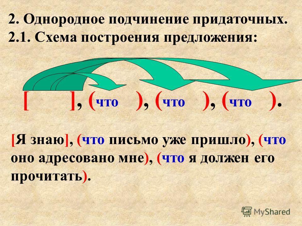 2. Однородное подчинение придаточных. 2.1. Схема построения предложения: [ ], ( что ), ( что ), ( что ). [Я знаю], (что письмо уже пришло), (что оно адресовано мне), (что я должен его прочитать).