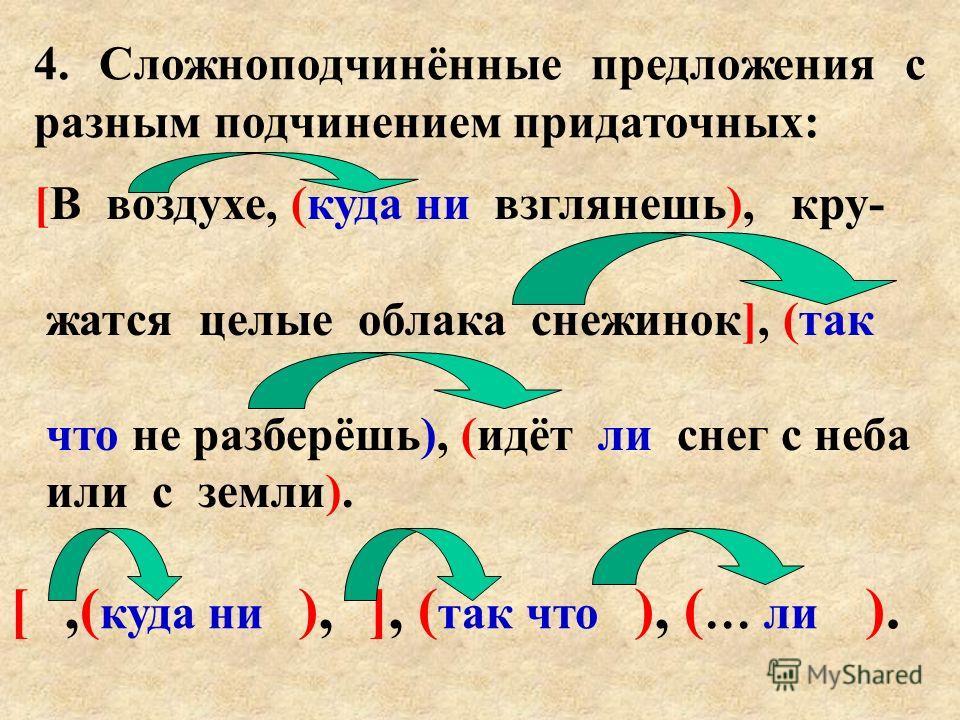 4. Сложноподчинённые предложения с разным подчинением придаточных: [В воздухе, (куда ни взглянешь), кру- жатся целые облака снежинок], (так что не разберёшь), (идёт ли снег с неба или с земли). [,( куда ни ), ], ( так что ), ( … ли ).