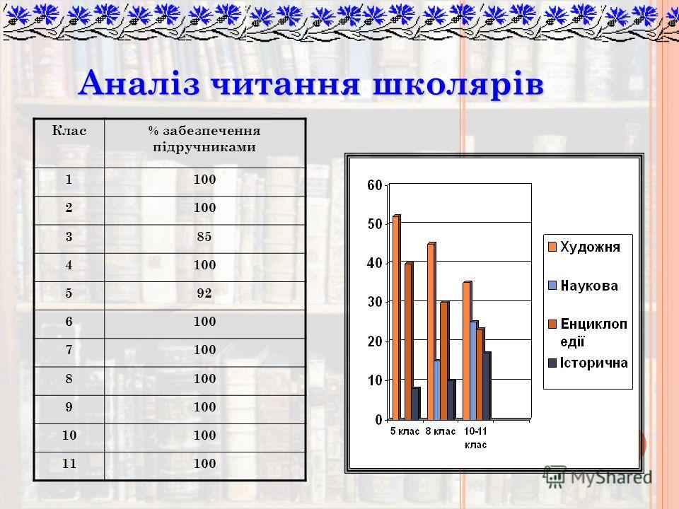 Аналіз читання школярів Клас% забезпечення підручниками 1100 2 385 4100 592 6100 7 8 9 10100 11100