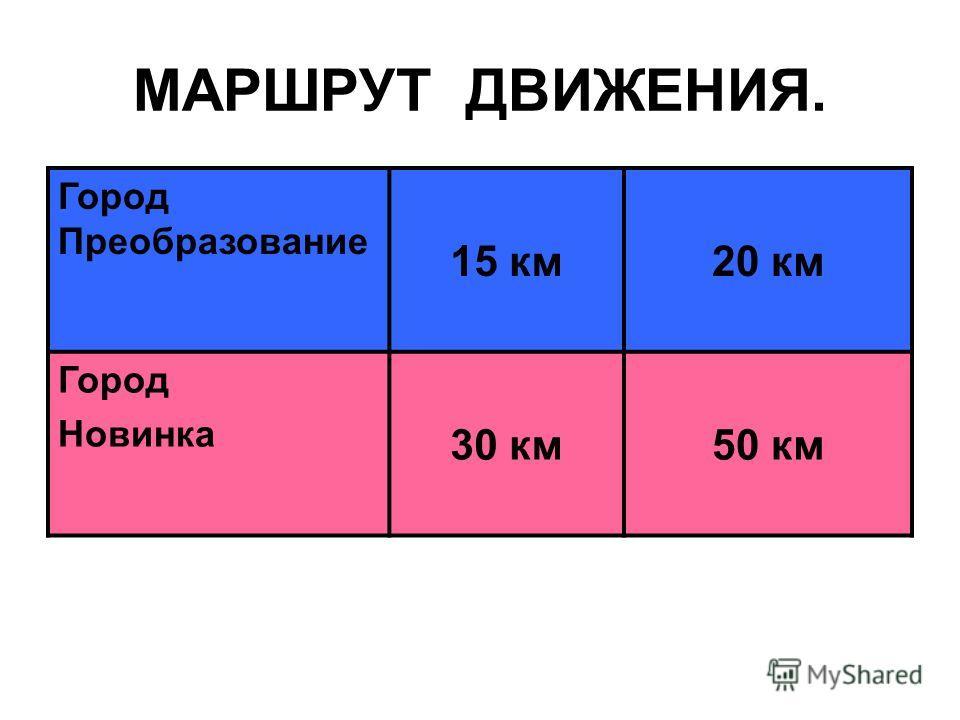 МАРШРУТ ДВИЖЕНИЯ. Город Преобразование 15 км20 км Город Новинка 30 км50 км