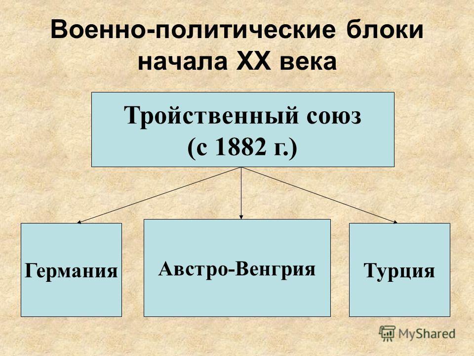 Военно-политические блоки начала ХХ века Тройственный союз (с 1882 г.) Германия Австро-Венгрия Турция