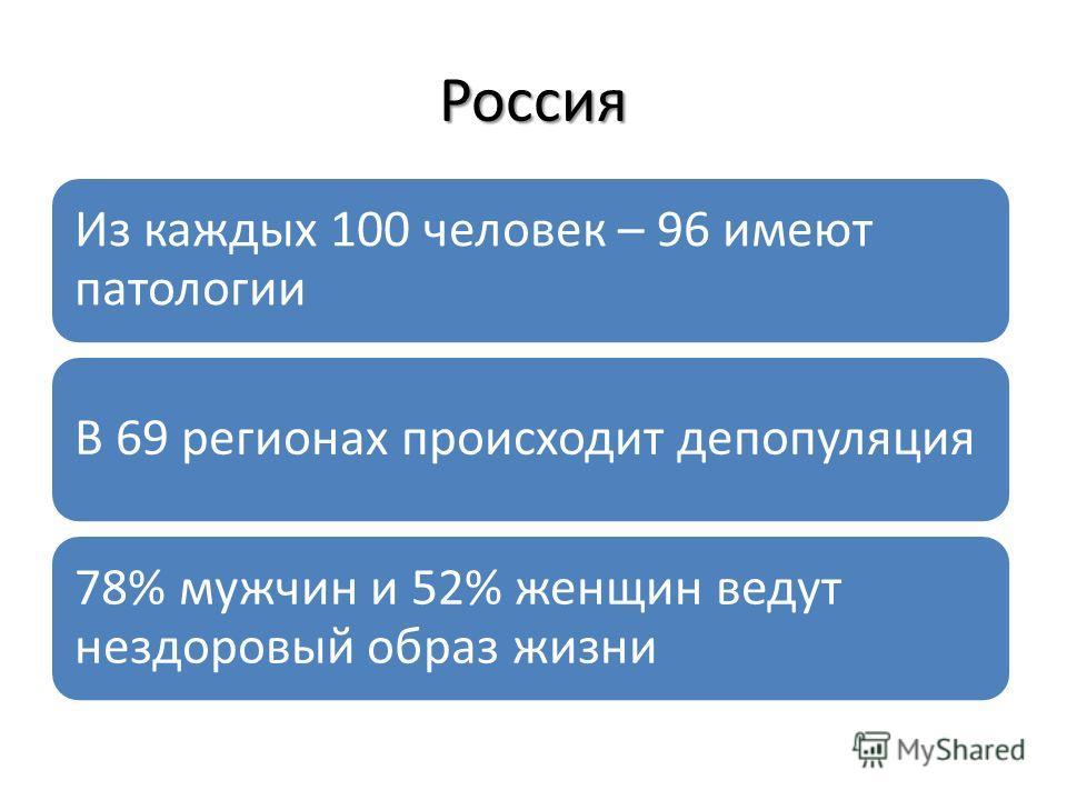 Россия Из каждых 100 человек – 96 имеют патологии В 69 регионах происходит депопуляция 78% мужчин и 52% женщин ведут нездоровый образ жизни