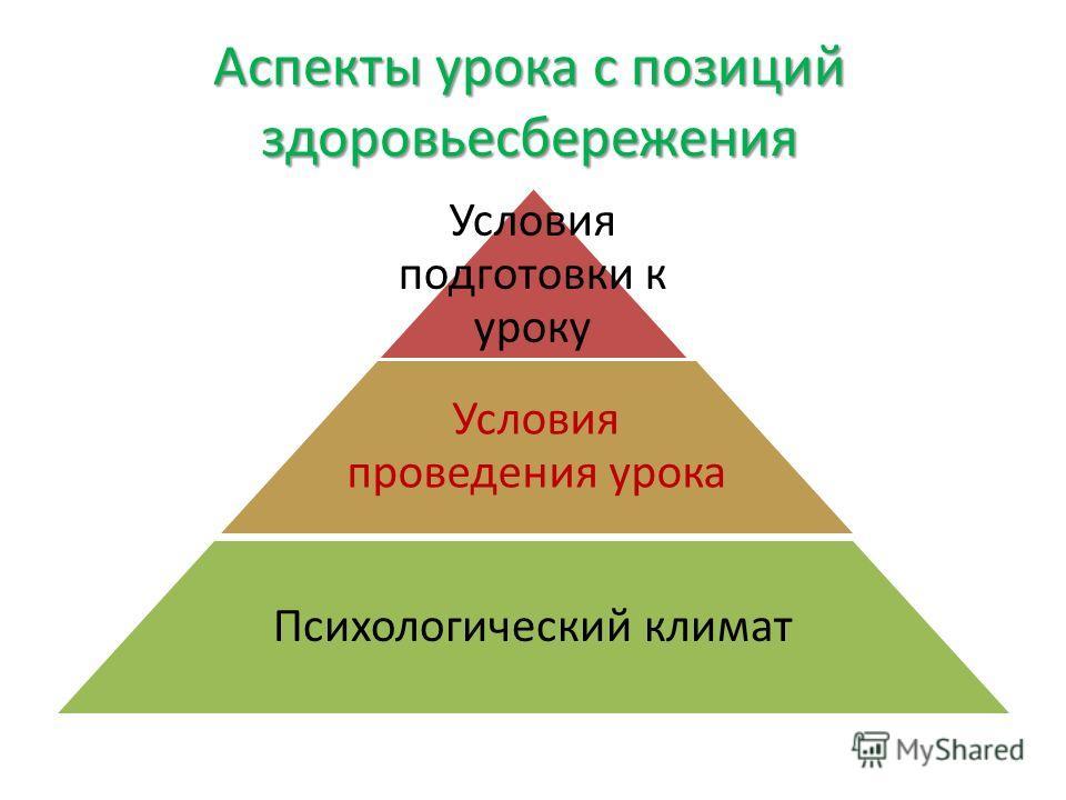 Аспекты урока с позиций здоровьесбережения Условия подготовки к уроку Условия проведения урока Психологический климат