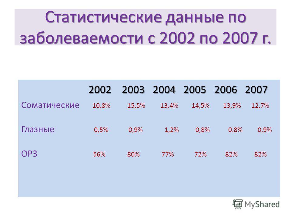 Статистические данные по заболеваемости с 2002 по 2007 г. 2002 2003 2004 2005 2006 2007 Соматические 10,8% 15,5% 13,4% 14,5% 13,9% 12,7% Глазные 0,5% 0,9% 1,2% 0,8% 0.8% 0,9% ОРЗ 56% 80% 77% 72% 82% 82%