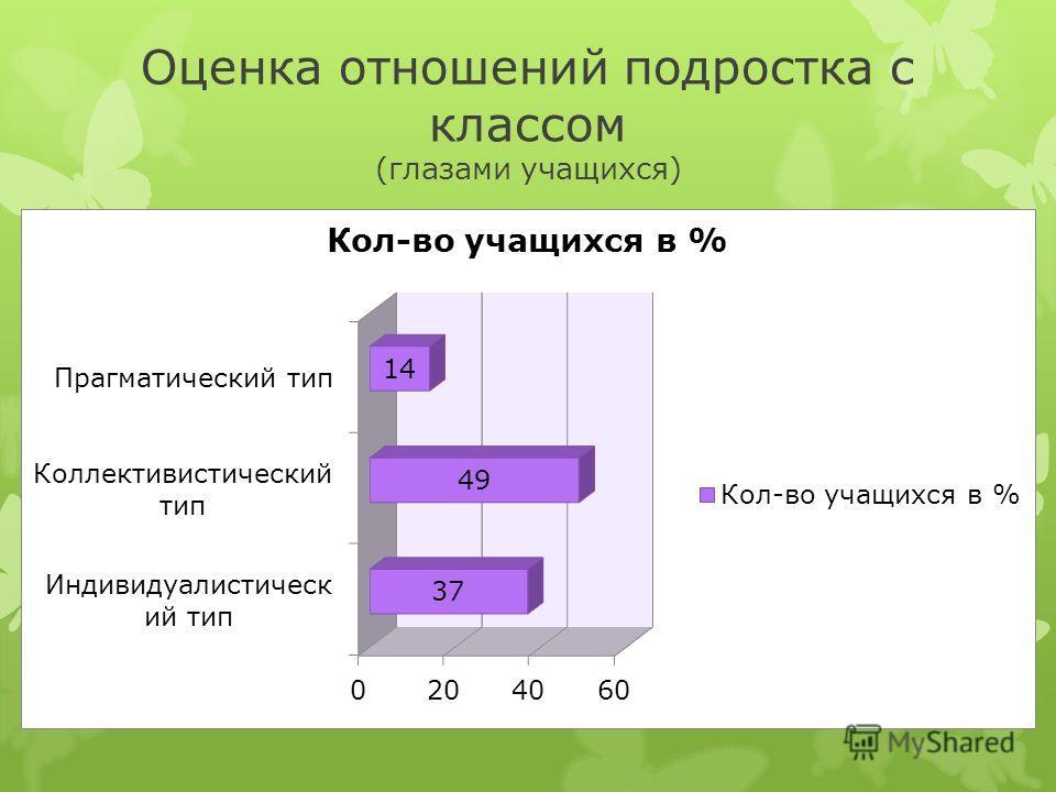 Оценка отношений подростка с классом (глазами учащихся)