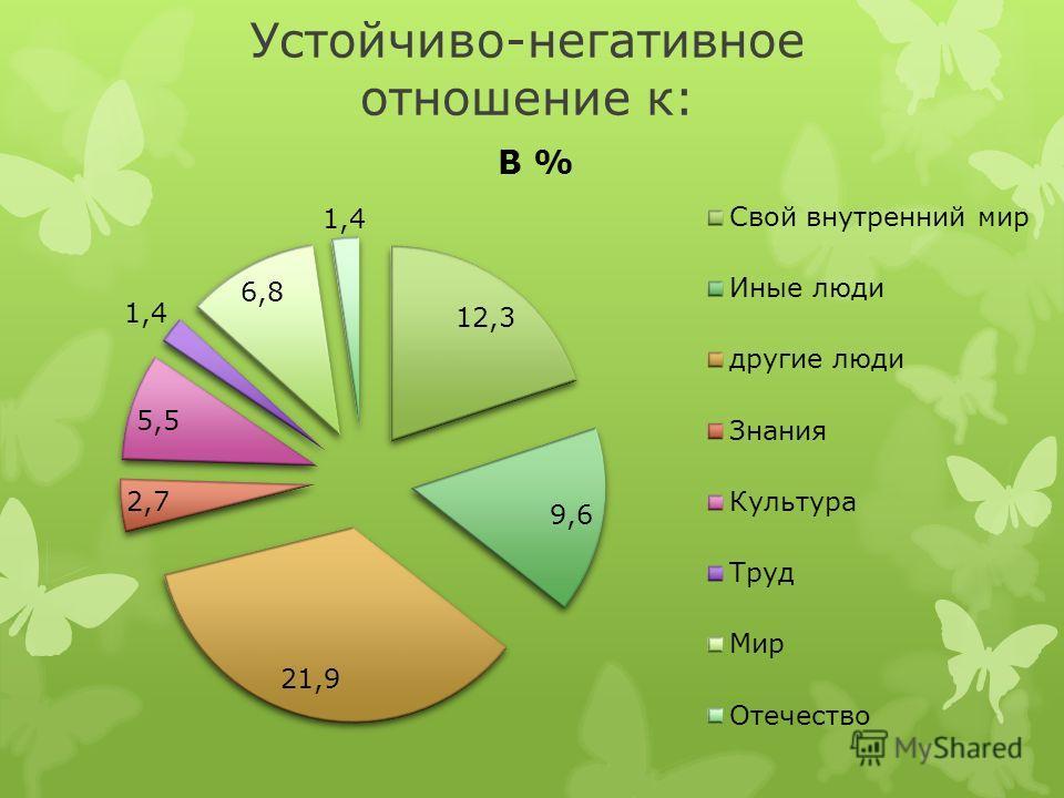 Устойчиво-негативное отношение к: