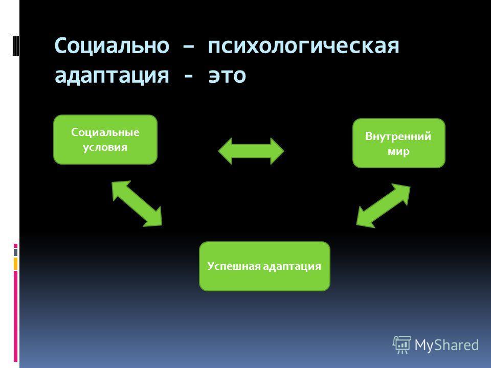 Социально – психологическая адаптация - это Социальные условия Внутренний мир Успешная адаптация