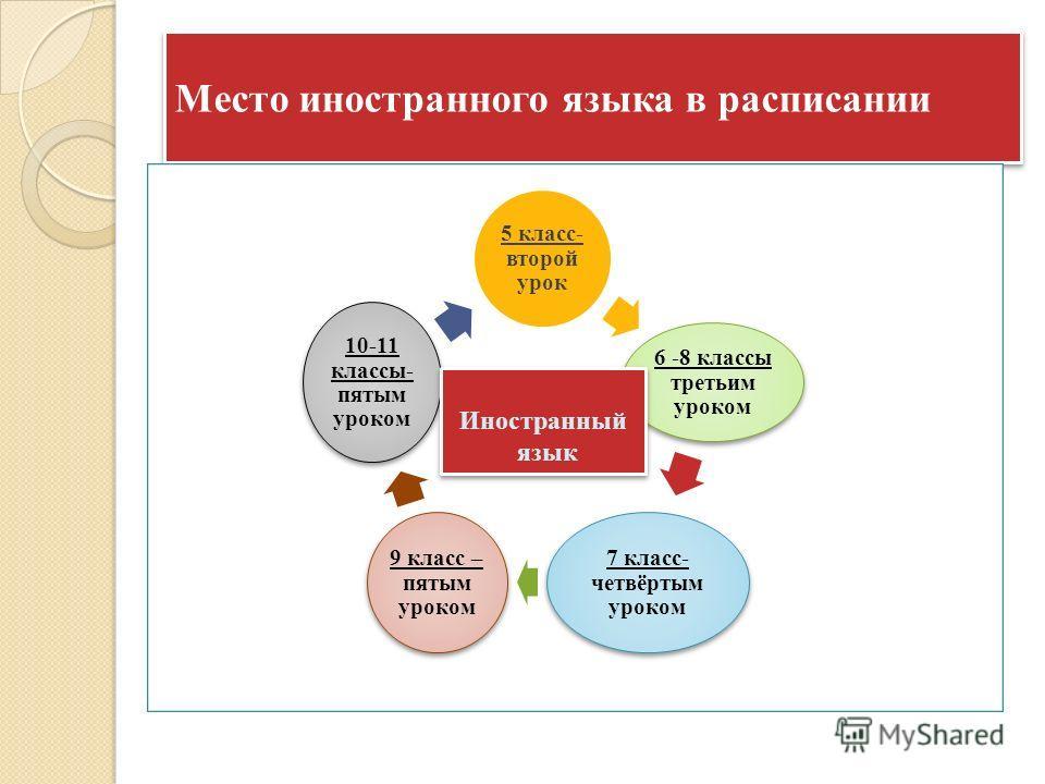Место иностранного языка в расписании 5 класс- второй урок 6 -8 классы третьим уроком 7 класс- четвёртым уроком 9 класс – пятым уроком 10-11 классы- пятым уроком Иностранный язык Иностранный язык