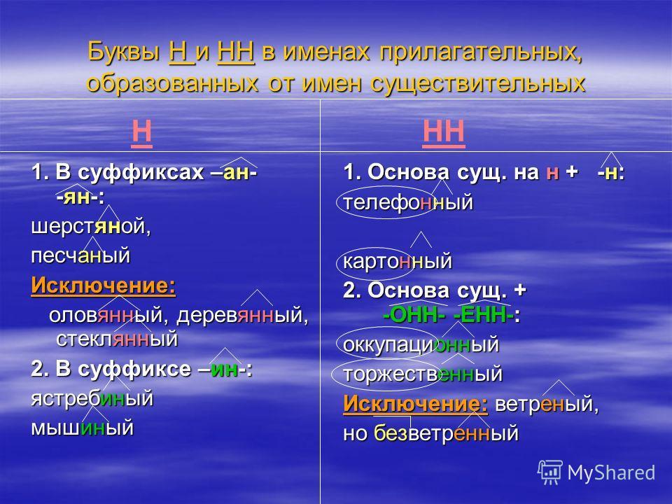 Буквы Н и НН в именах прилагательных, образованных от имен существительных 1. В суффиксах –ан- -ян-: шерстяной, песчаный Исключение: оловянный, деревянный, стеклянный оловянный, деревянный, стеклянный 2. В суффиксе –ин-: ястребиный мышиный 1. Основа