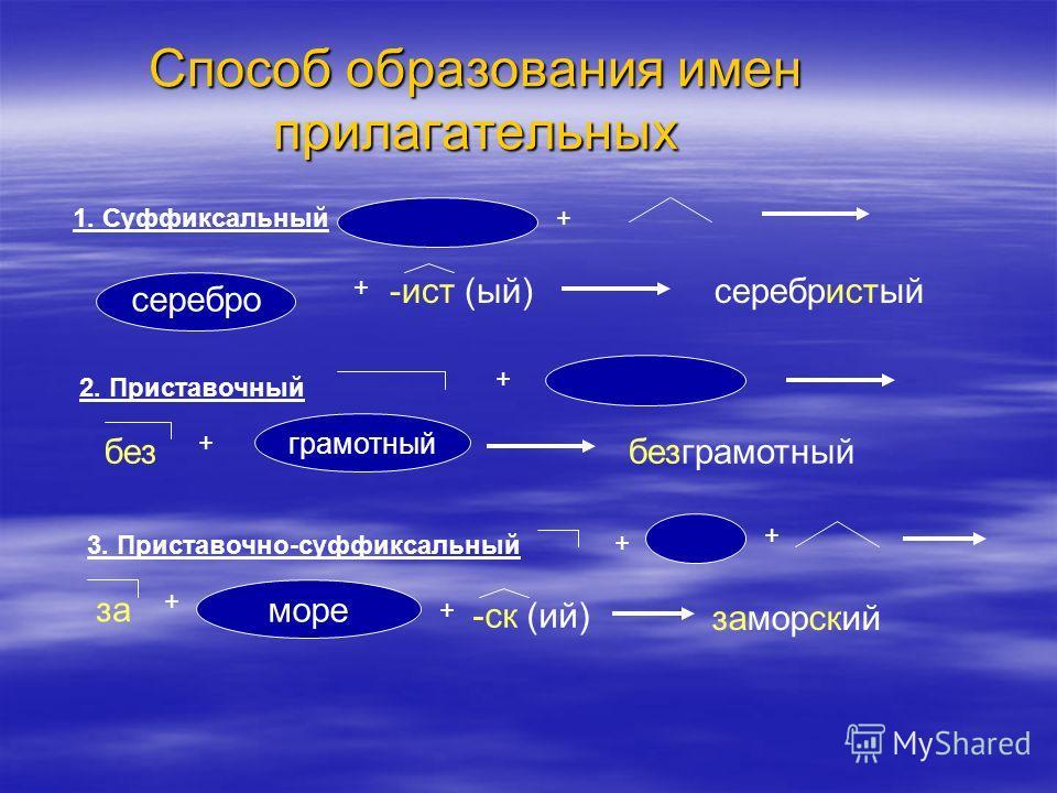 Способ образования имен прилагательных 1. Суффиксальный+ серебро + -ист (ый)серебристый 2. Приставочный + без + грамотный безграмотный 3. Приставочно-суффиксальный + + за + море + -ск (ий) заморский