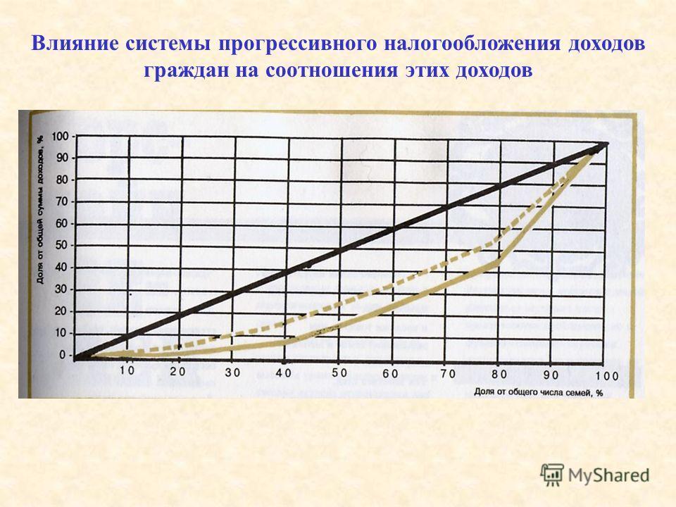 Влияние системы прогрессивного налогообложения доходов граждан на соотношения этих доходов