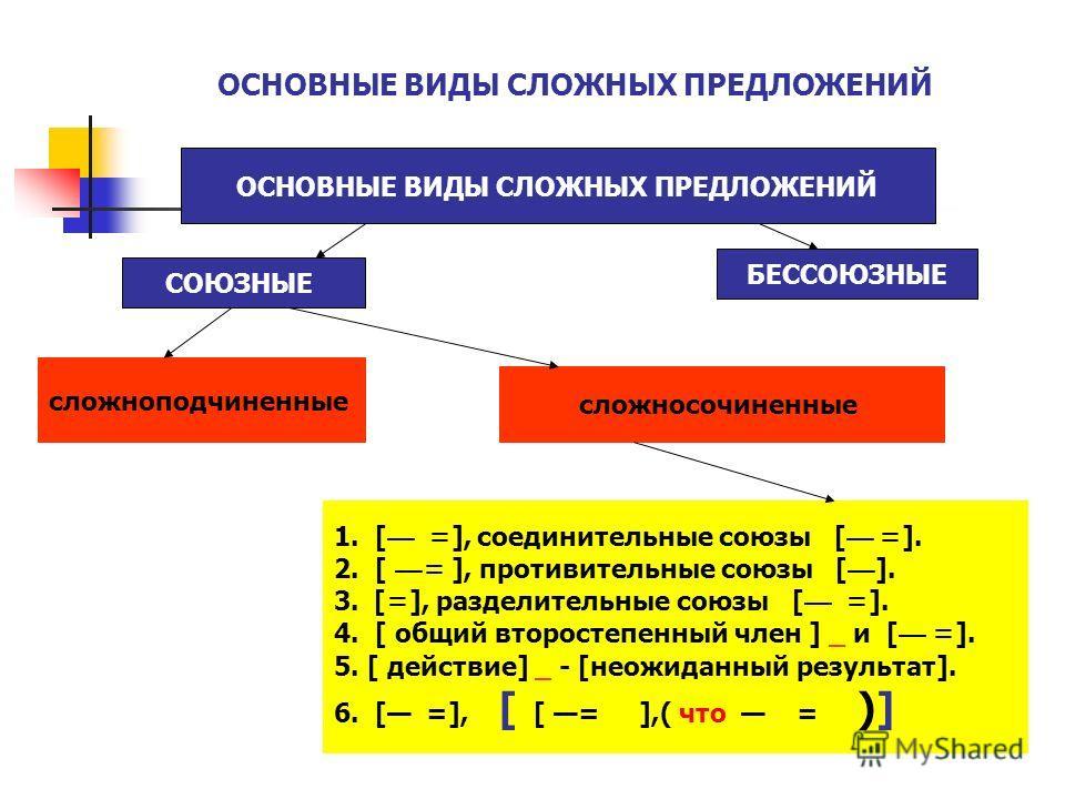 ОСНОВНЫЕ ВИДЫ СЛОЖНЫХ ПРЕДЛОЖЕНИЙ СОЮЗНЫЕ БЕССОЮЗНЫЕ сложноподчиненные сложносочиненные 1. [ = ], соединительные союзы [ = ]. 2. [= ], противительные союзы [ ]. 3.[ = ], разделительные союзы [ = ]. 4. [ общий второстепенный член ] _ и [ = ]. 5. [ дей