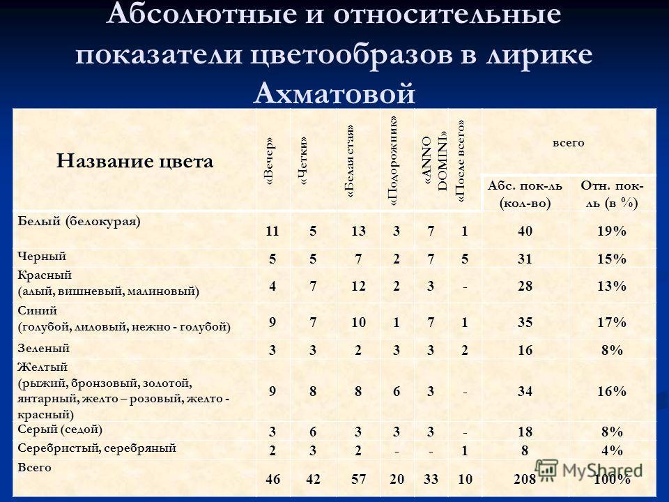Абсолютные и относительные показатели цветообразов в лирике Ахматовой Название цвета «Вечер» «Четки» «Белая стая» «Подорожник» « ANNO DOMINI » «После всего» всего Абс. пок-ль (кол-во) Отн. пок- ль (в %) Белый (белокурая) 115133714019% Черный 55727531