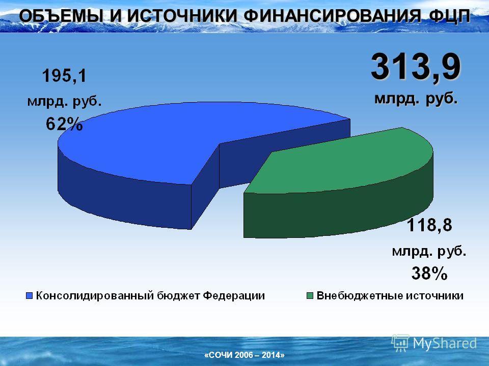 «СОЧИ 2006 – 2014» ОБЪЕМЫ И ИСТОЧНИКИ ФИНАНСИРОВАНИЯ ФЦП 313,9 млрд. руб.
