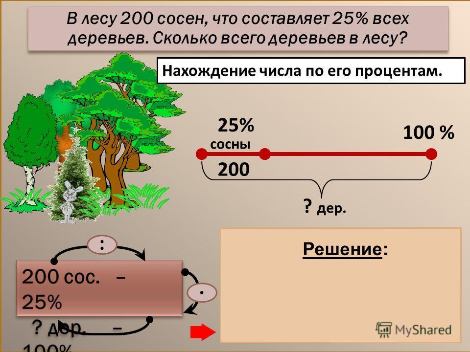 Нахождение числа по его процентам. 1) 200 : 25 = 8 (дер.) – 1% дер. 2) 8. 100 = 800 (дер.) Ответ: 800 деревьев. :. Решение: В лесу 200 сосен, что составляет 25% всех деревьев. Сколько всего деревьев в лесу? 25% 100 % сосны ? дер. 200