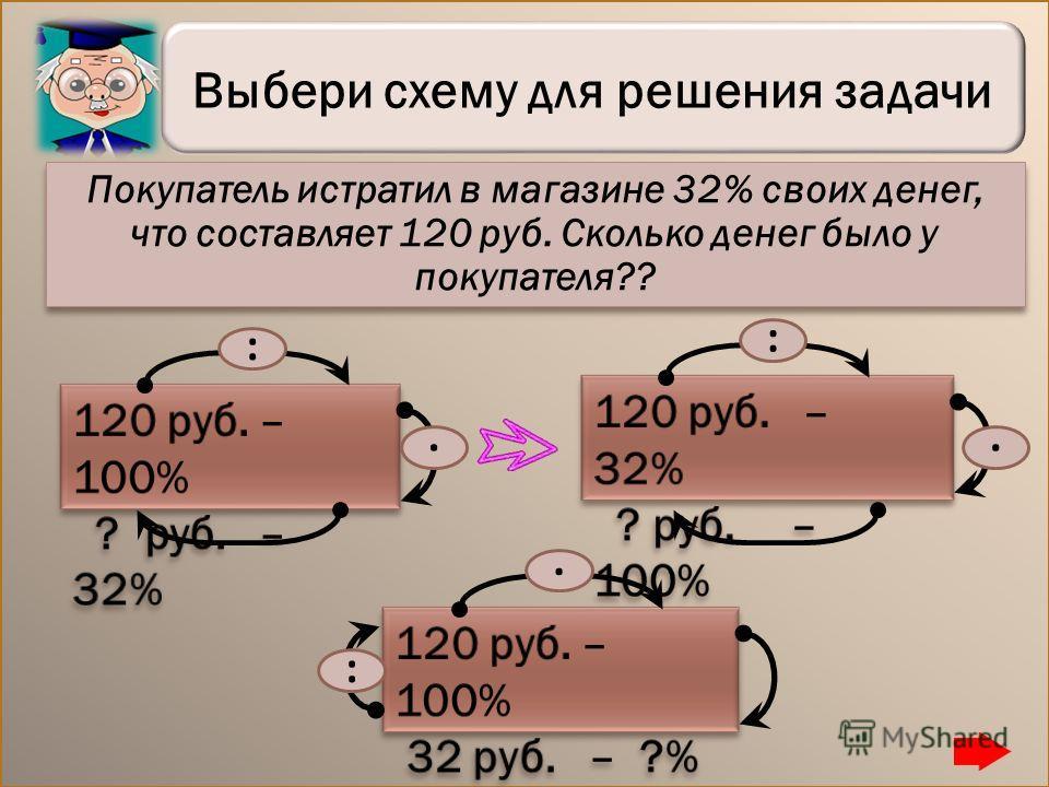 Выбери схему для решения задачи :. :.. : Покупатель истратил в магазине 32% своих денег, что составляет 120 руб. Сколько денег было у покупателя??