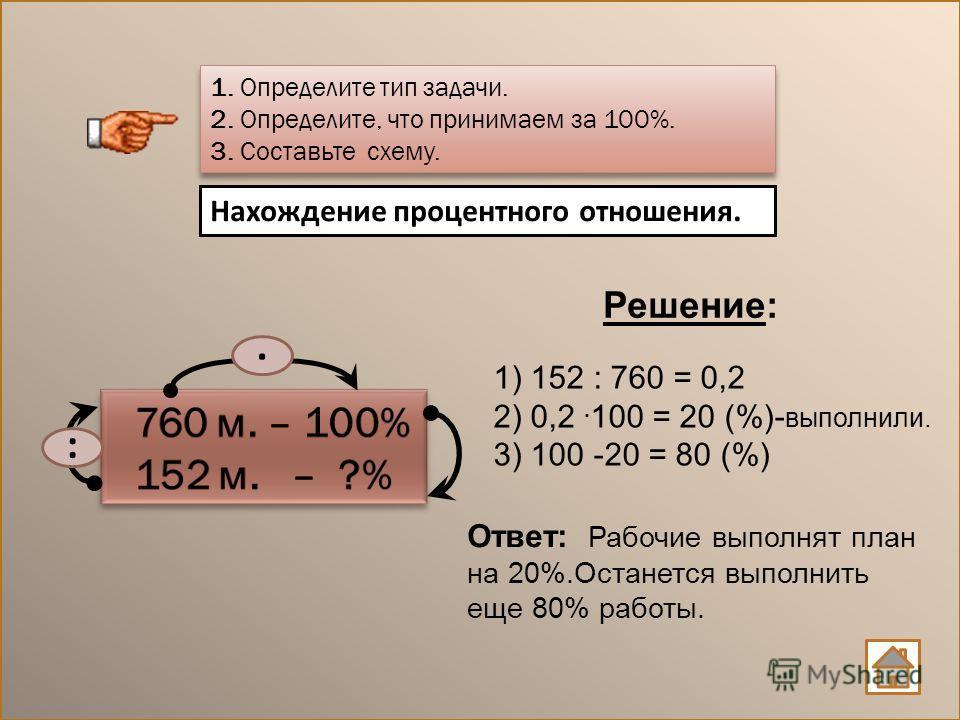 1) 152 : 760 = 0,2 2) 0,2. 100 = 20 (%)- выполнили. 3) 100 -20 = 80 (%) Нахождение процентного отношения. 1. Определите тип задачи. 2. Определите, что принимаем за 100%. 3. Составьте схему. 1. Определите тип задачи. 2. Определите, что принимаем за 10