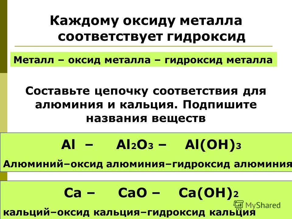 Каждому оксиду металла соответствует гидроксид Металл – оксид металла – гидроксид металла Составьте цепочку соответствия для алюминия и кальция. Подпишите названия веществ Al – Al 2 O 3 – Al(OH) 3 Алюминий–оксид алюминия–гидроксид алюминия Ca – CaO –
