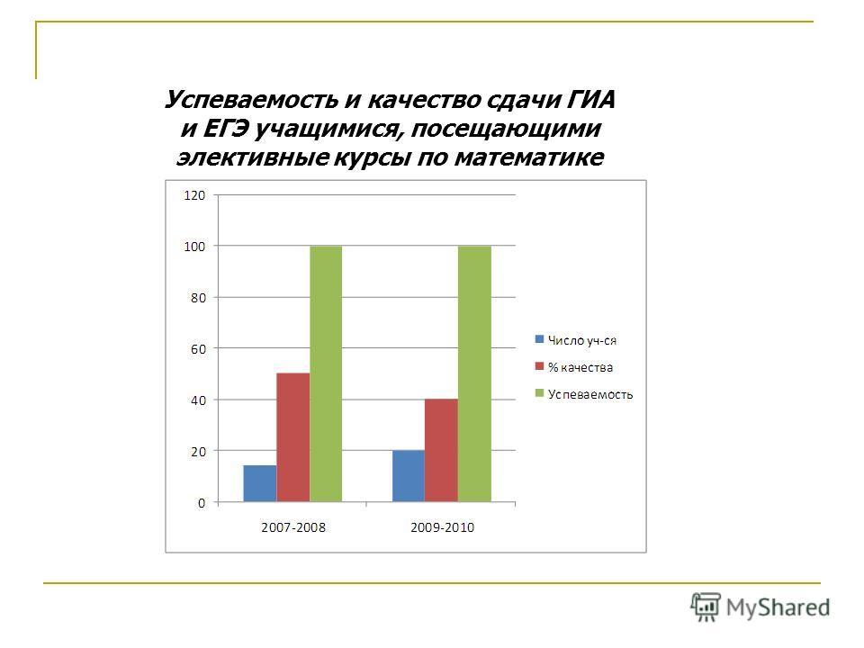 Успеваемость и качество сдачи ГИА и ЕГЭ учащимися, посещающими элективные курсы по математике