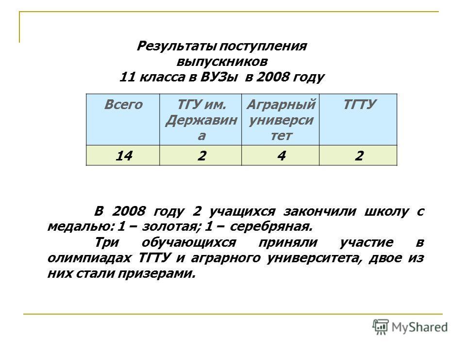 Результаты поступления выпускников 11 класса в ВУЗы в 2008 году ВсегоТГУ им. Державин а Аграрный универси тет ТГТУ 14242 В 2008 году 2 учащихся закончили школу с медалью: 1 – золотая; 1 – серебряная. Три обучающихся приняли участие в олимпиадах ТГТУ
