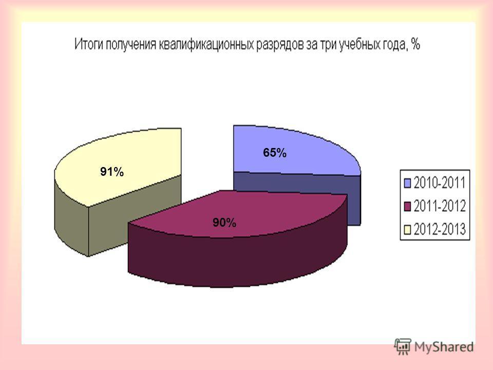 90% 65%