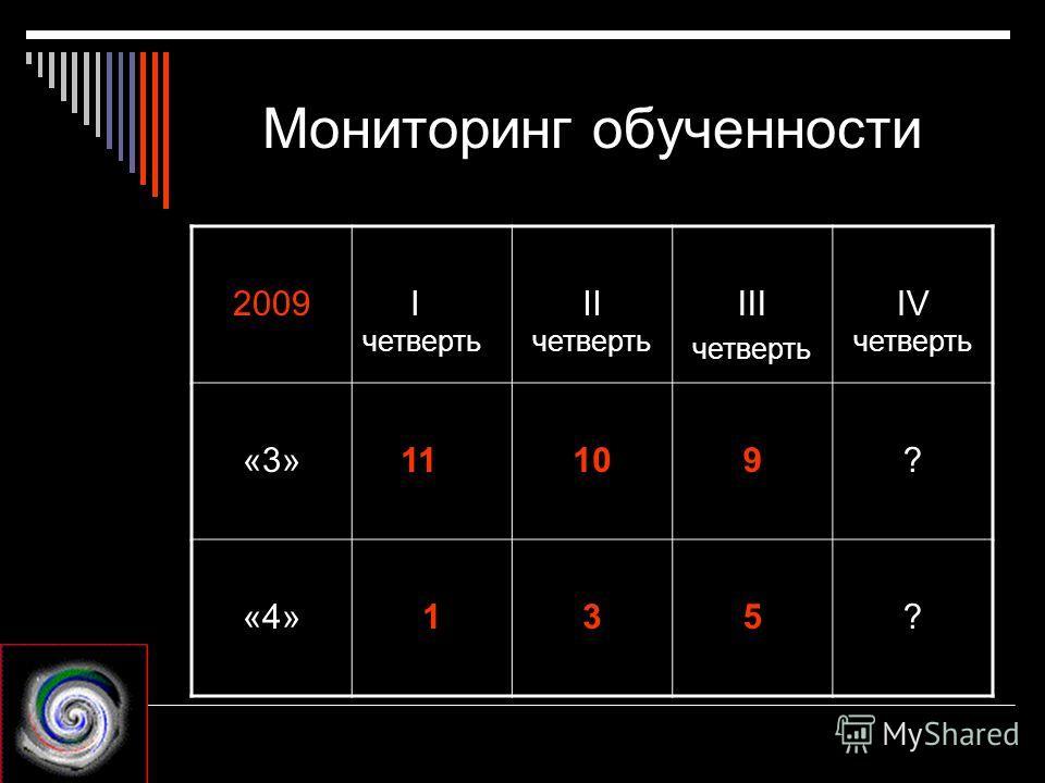 Мониторинг обученности 2009 I четверть II четверть III четверть IV четверть «3» 11109? «4»135?
