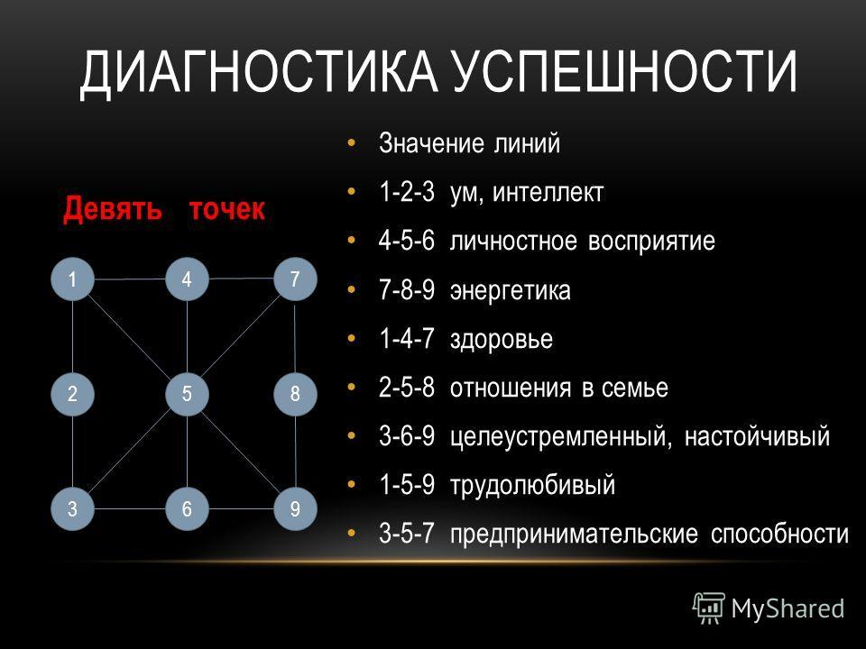 Девять точек 14 25 639 8 7 Значение линий 1-2-3 ум, интеллект 4-5-6 личностное восприятие 7-8-9 энергетика 1-4-7 здоровье 2-5-8 отношения в семье 3-6-9 целеустремленный, настойчивый 1-5-9 трудолюбивый 3-5-7 предпринимательские способности ДИАГНОСТИКА