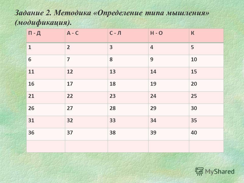 П - ДА - СС - ЛН - ОК 12345 678910 1112131415 1617181920 2122232425 2627282930 3132333435 3637383940 Задание 2. Методика «Определение типа мышления» (модификация).