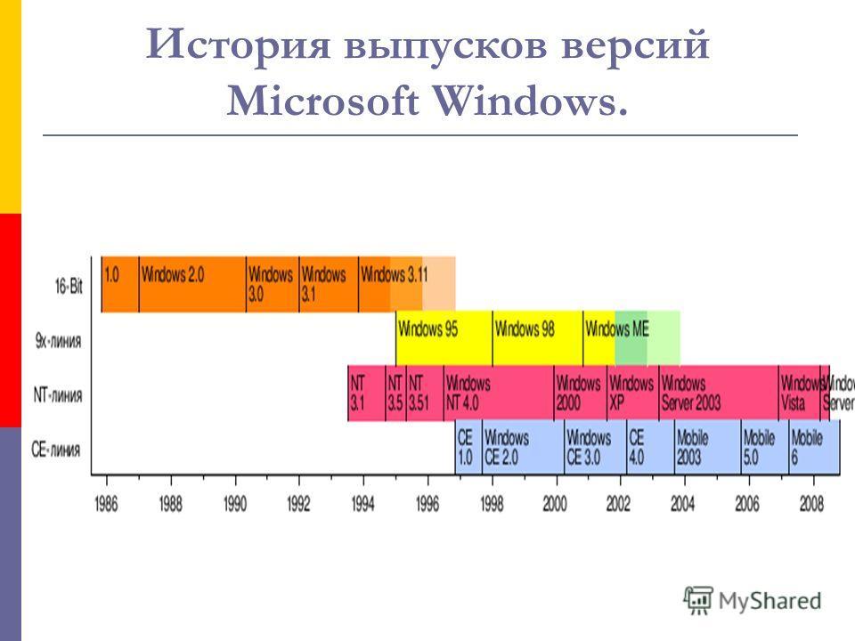Xbox. Xbox 360 игровая приставка седьмого поколения от Microsoft. Разработана в сотрудничестве с компаниями IBM, ATI и SiS. Сервис Xbox Live позволяет играть по сети, загружать разнообразный конвент вроде демо-версии, трейлеров, музыки, тв-шоу и т. п