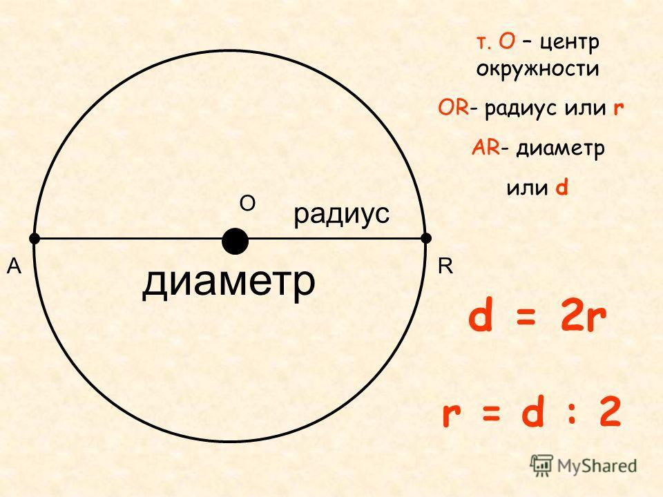 О R т. О – центр окружности ОR- радиус или r АR- диаметр или d радиус диаметр А d = 2r r = d : 2