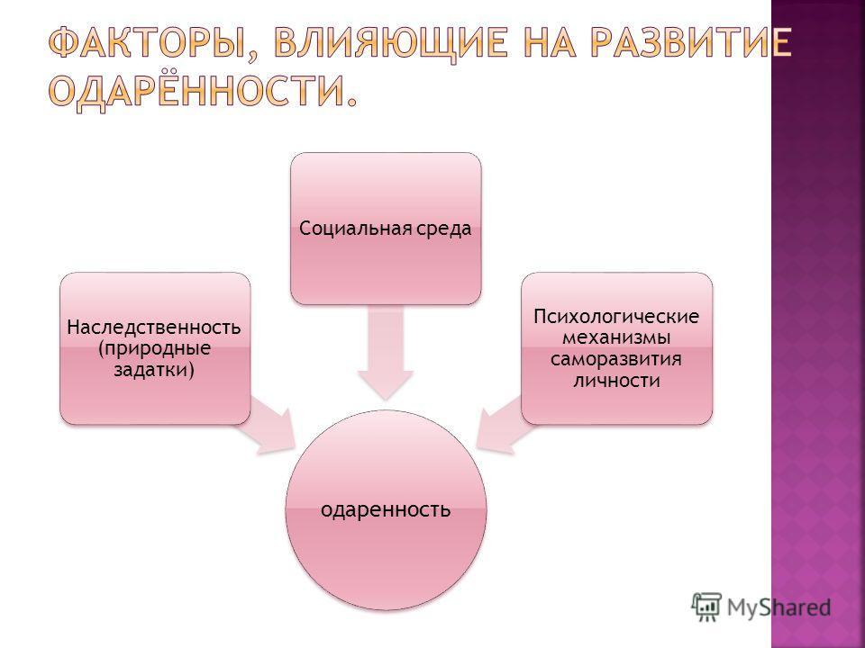 одаренность Наследственность (природные задатки) Социальная среда Психологические механизмы саморазвития личности