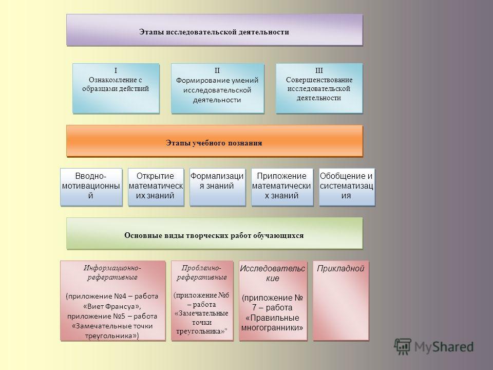 Этапы исследовательской деятельности I Ознакомление с образцами действий I Ознакомление с образцами действий II Формирование умений исследовательской деятельности II Формирование умений исследовательской деятельности III Совершенствование исследовате