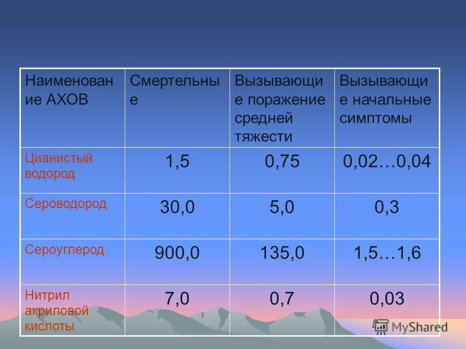 Наименован ие АХОВ Смертельны е Вызывающи е поражение средней тяжести Вызывающи е начальные симптомы Цианистый водород 1,50,750,02…0,04 Сероводород 30,05,00,3 Сероуглерод 900,0135,01,5…1,6 Нитрил акриловой кислоты 7,00,70,03