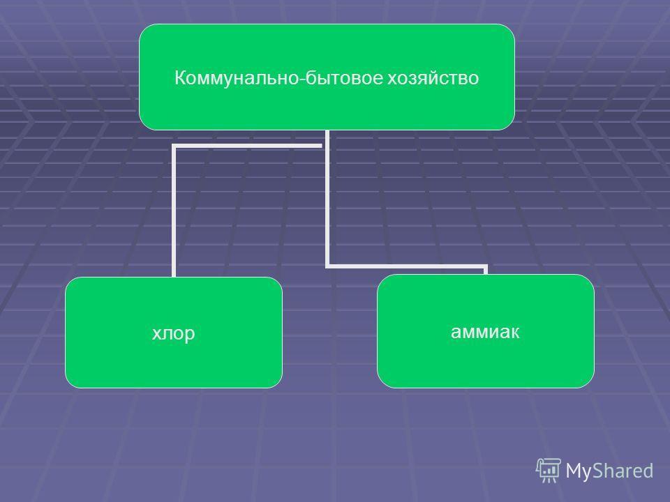 Коммунально- бытовое хозяйство хлораммиак