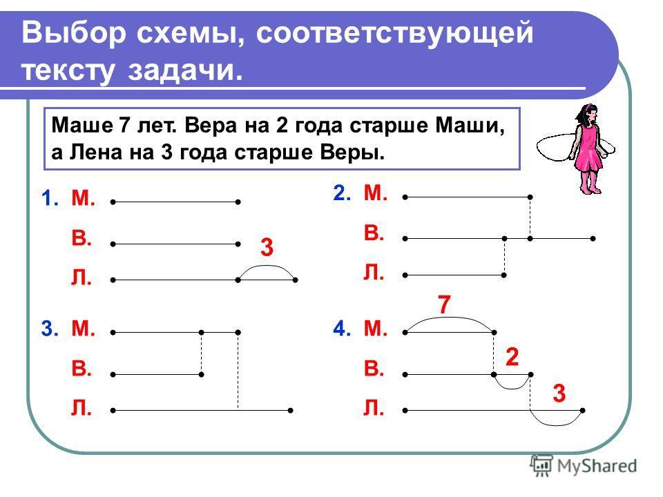 Выбор схемы, соответствующей тексту задачи. Маше 7 лет. Вера на 2 года старше Маши, а Лена на 3 года старше Веры. 1. М. В. Л. 3 2. М. В. Л. 3. М. В. Л. 4. М. В. Л. 3 7 2