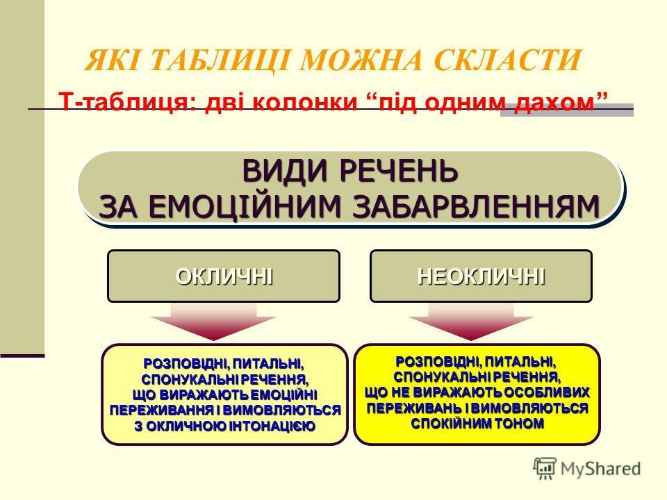 ЯКІ ТАБЛИЦІ МОЖНА СКЛАСТИ Т-таблиця: дві колонки під одним дахом ВИДИ РЕЧЕНЬ ЗА ЕМОЦІЙНИМ ЗАБАРВЛЕННЯМ ВИДИ РЕЧЕНЬ ЗА ЕМОЦІЙНИМ ЗАБАРВЛЕННЯМ ОКЛИЧНІНЕОКЛИЧНІ РОЗПОВІДНІ, ПИТАЛЬНІ, СПОНУКАЛЬНІ РЕЧЕННЯ, ЩО ВИРАЖАЮТЬ ЕМОЦІЙНІ ПЕРЕЖИВАННЯ І ВИМОВЛЯЮТЬСЯ