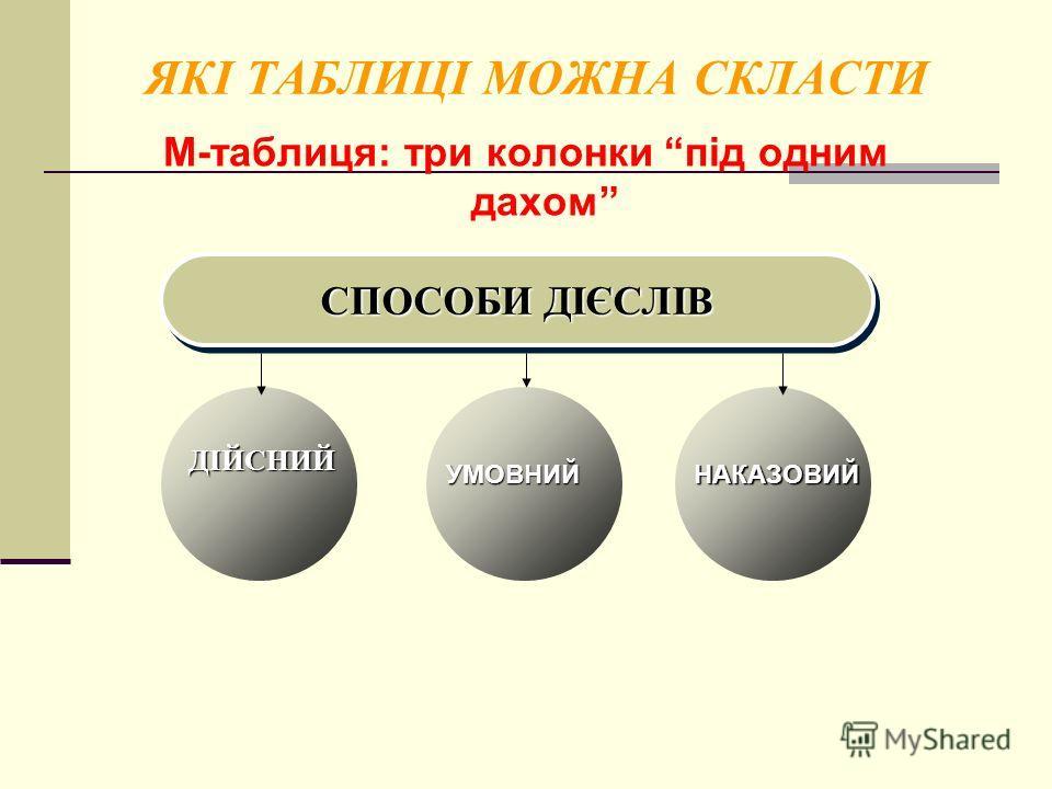 ЯКІ ТАБЛИЦІ МОЖНА СКЛАСТИ М-таблиця: три колонки під одним дахом СПОСОБИ ДІЄСЛІВ ДІЙСНИЙ УМОВНИЙНАКАЗОВИЙ
