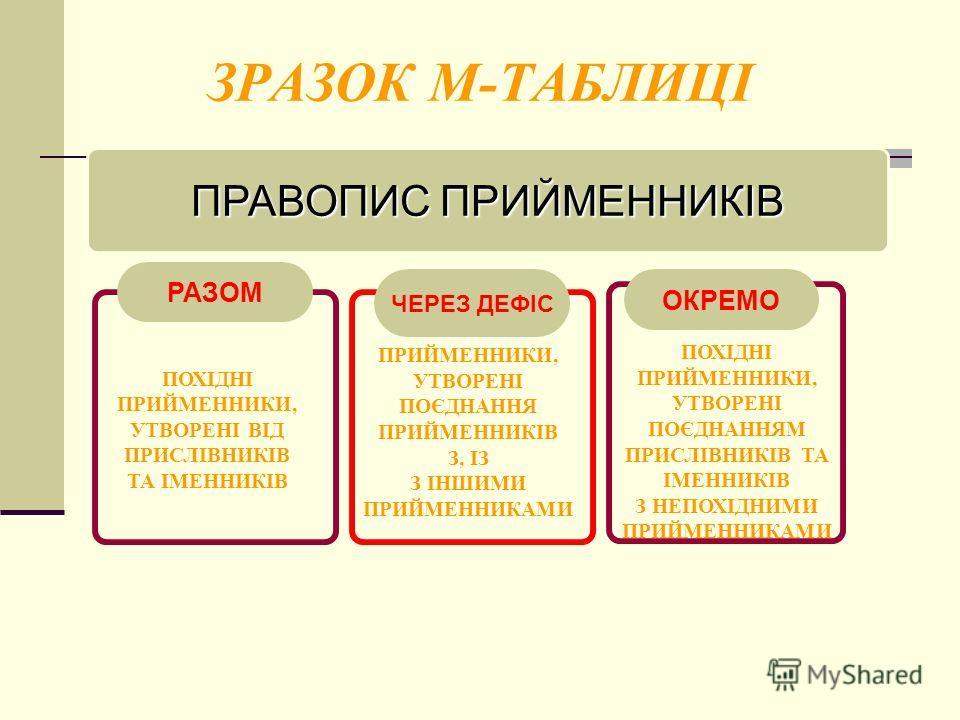 ЗРАЗОК М-ТАБЛИЦІ ПОХІДНІ ПРИЙМЕННИКИ, УТВОРЕНІ ВІД ПРИСЛІВНИКІВ ТА ІМЕННИКІВ ПРИЙМЕННИКИ, УТВОРЕНІ ПОЄДНАННЯ ПРИЙМЕННИКІВ З, ІЗ З ІНШИМИ ПРИЙМЕННИКАМИ ПОХІДНІ ПРИЙМЕННИКИ, УТВОРЕНІ ПОЄДНАННЯМ ПРИСЛІВНИКІВ ТА ІМЕННИКІВ З НЕПОХІДНИМИ ПРИЙМЕННИКАМИ ПРАВ