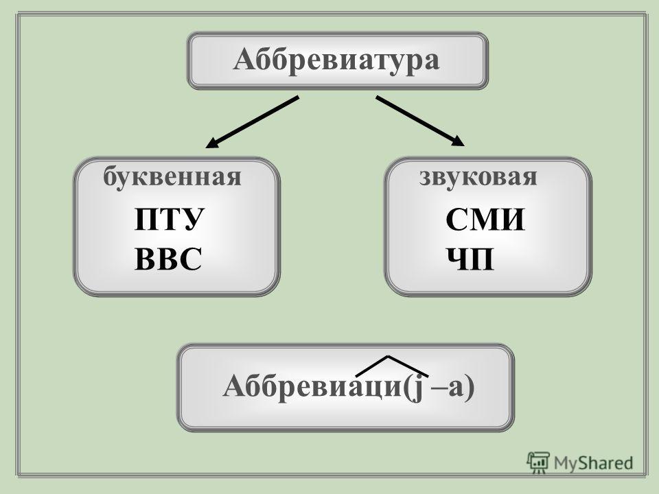 Аббревиатура буквенная звуковая СМИ ЧП ПТУ ВВС Аббревиаци(j –а)